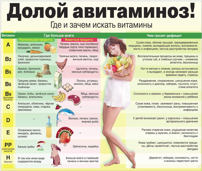 Врач Айгерим Бокебаева: Надо ли бороться с авитаминозом?