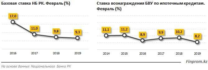 Объём выданной ипотеки в РК за год вырос на 22,5%