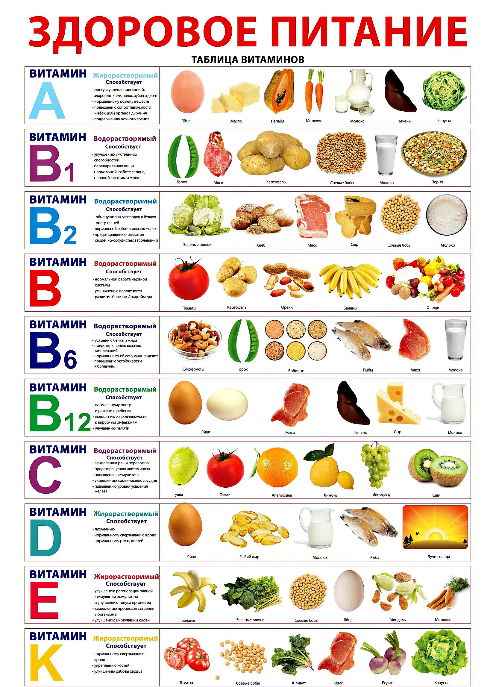 Здоровое питание и Вредные стереотипы