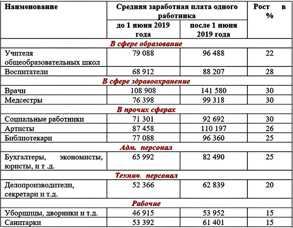 Минтруда представило проект повышения зарплат бюджетников с 1 июня